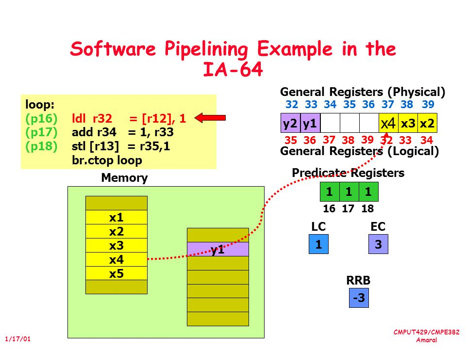 CMPUT429/CMPE382 Amaral 1/17/01 Software Pipelining Example in the IA-64 loop: (p16)ldl r32 = [r12], 1 (p17)add r34 = 1, r33 (p18)stl [r13] = r35,1 br.ctop loop 111 1617 18 Predicate Registers 1 LC 3 EC x4 x5 x1 x2 x3 y1 Memory -3 RRB y2 x4 3536 37 38 39 3233 General Registers (Physical) 34 3233 34 35 36 373839 General Registers (Logical) x2y1x3