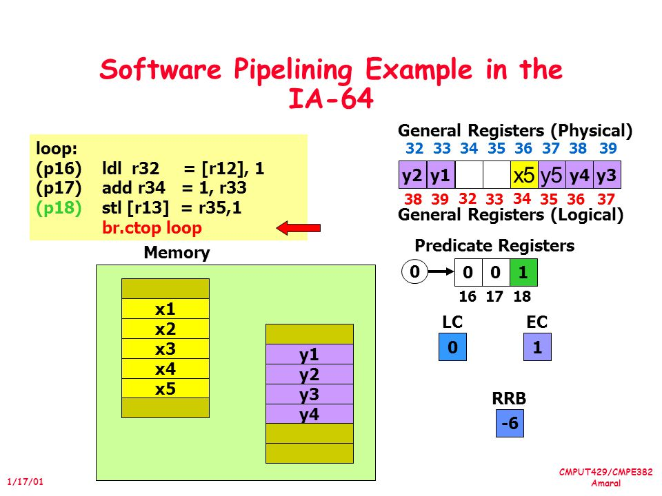 CMPUT429/CMPE382 Amaral 1/17/01 Software Pipelining Example in the IA-64 010 1617 18 Predicate Registers 0 LC 1 EC loop: (p16)ldl r32 = [r12], 1 (p17)add r34 = 1, r33 (p18)stl [r13] = r35,1 br.ctop loop 0 x4 x5 x1 x2 x3 y4 y1 y2 y3 Memory y2 x5y5 3839 32 33 34 3536 General Registers (Physical) 37 3233 34 35 36 373839 General Registers (Logical) y3y1y4 -6 RRB