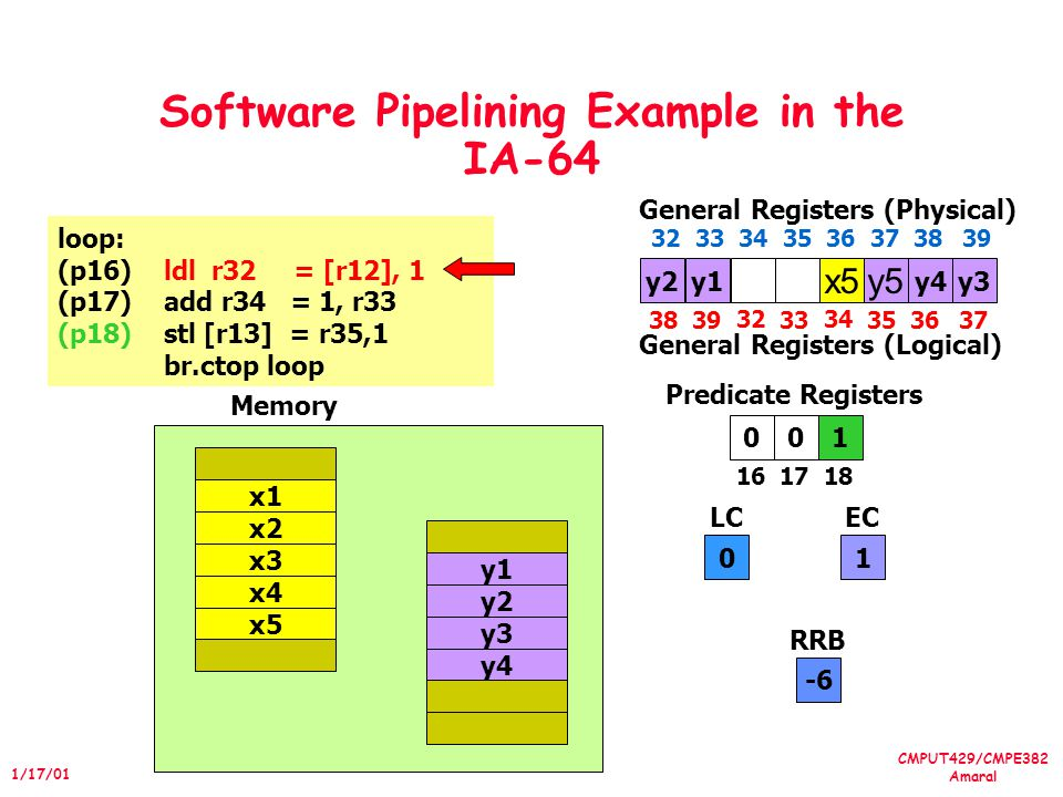 CMPUT429/CMPE382 Amaral 1/17/01 Software Pipelining Example in the IA-64 010 1617 18 Predicate Registers 0 LC 1 EC loop: (p16)ldl r32 = [r12], 1 (p17)add r34 = 1, r33 (p18)stl [r13] = r35,1 br.ctop loop x4 x5 x1 x2 x3 y4 y1 y2 y3 Memory y2 x5y5 General Registers (Physical) 3233 34 35 36 373839 General Registers (Logical) y3y1y4 -6 RRB 3839 32 33 34 353637