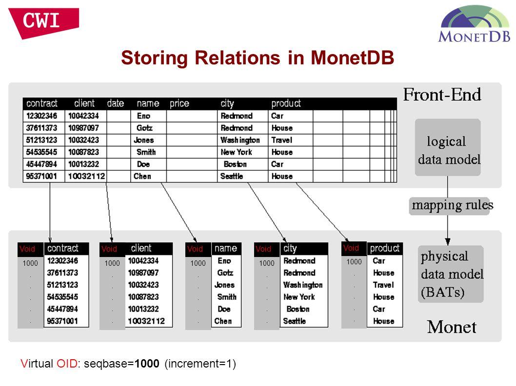 Storing Relations in MonetDB Void 1000..... Void 1000..... Void 1000..... Void 1000..... Void 1000..... Virtual OID: seqbase=1000 (increment=1)