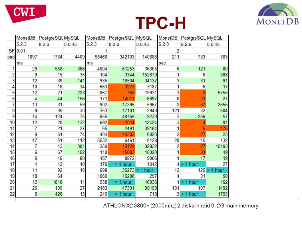 TPC-H ATHLON X2 3800+ (2000mhz) 2 disks in raid 0, 2G main memory