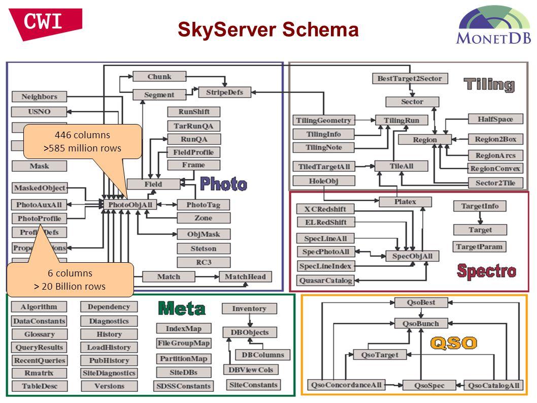 446 columns >585 million rows 6 columns > 20 Billion rows SkyServer Schema