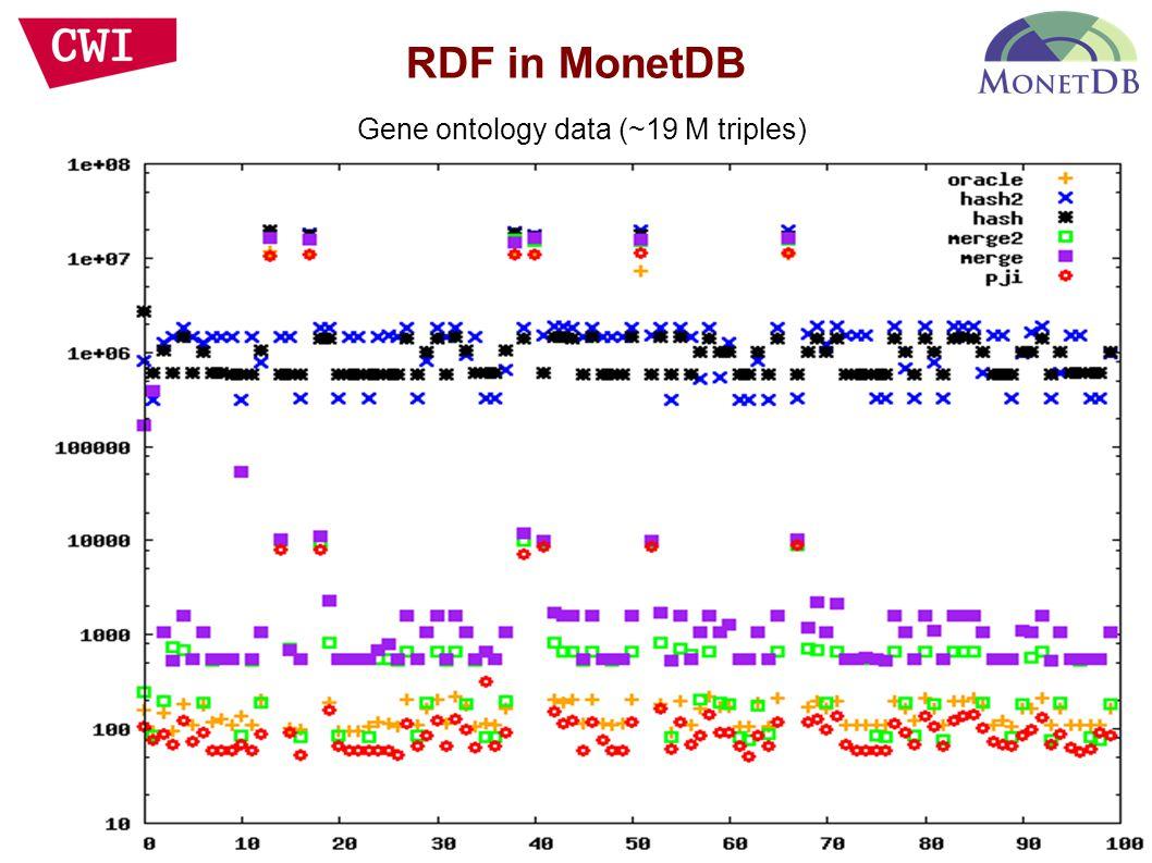 RDF in MonetDB Gene ontology data (~19 M triples)