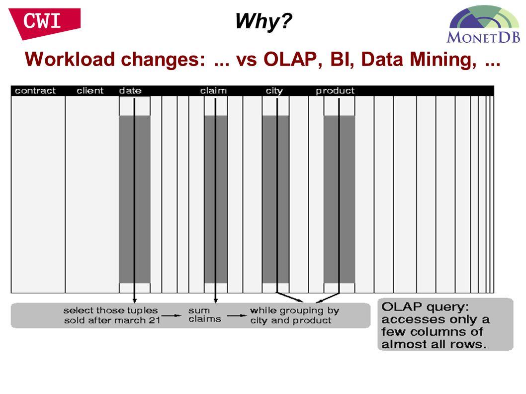 Workload changes:... vs OLAP, BI, Data Mining,...