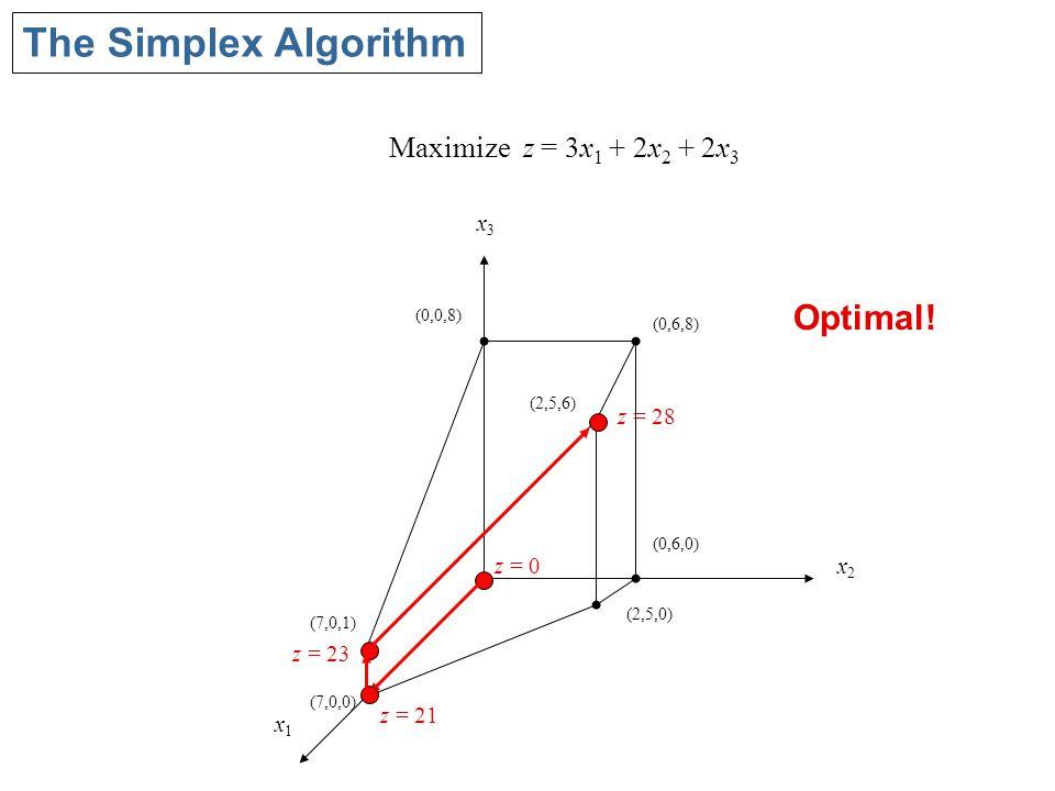 The Simplex Algorithm x1x1 x2x2 x3x3 (0,0,8) (0,6,8) (2,5,6) (0,6,0) (2,5,0) (7,0,1) (7,0,0) Maximize z = 3x 1 + 2x 2 + 2x 3 z = 0 z = 21 z = 23 Optimal.