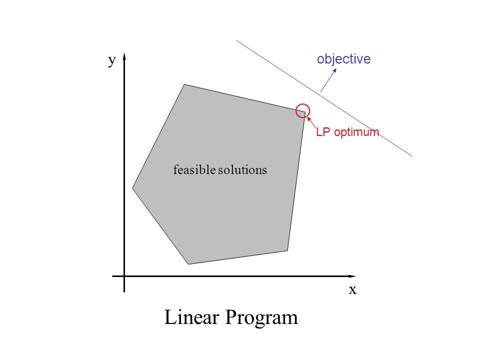 objective Linear Program LP optimum feasible solutions y x