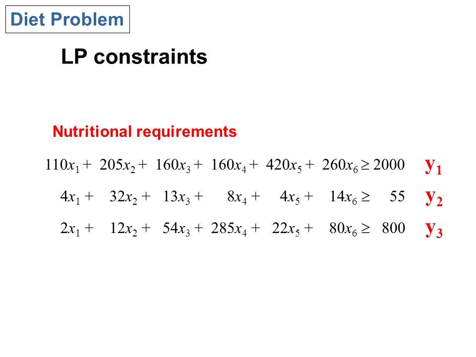 LP constraints Diet Problem 110x 1 + 205x 2 + 160x 3 + 160x 4 + 420x 5 + 260x 6  2000 y 1 4x 1 + 32x 2 + 13x 3 + 8x 4 + 4x 5 + 14x 6  55 y 2 2x 1 + 12x 2 + 54x 3 + 285x 4 + 22x 5 + 80x 6  800 y 3 Nutritional requirements