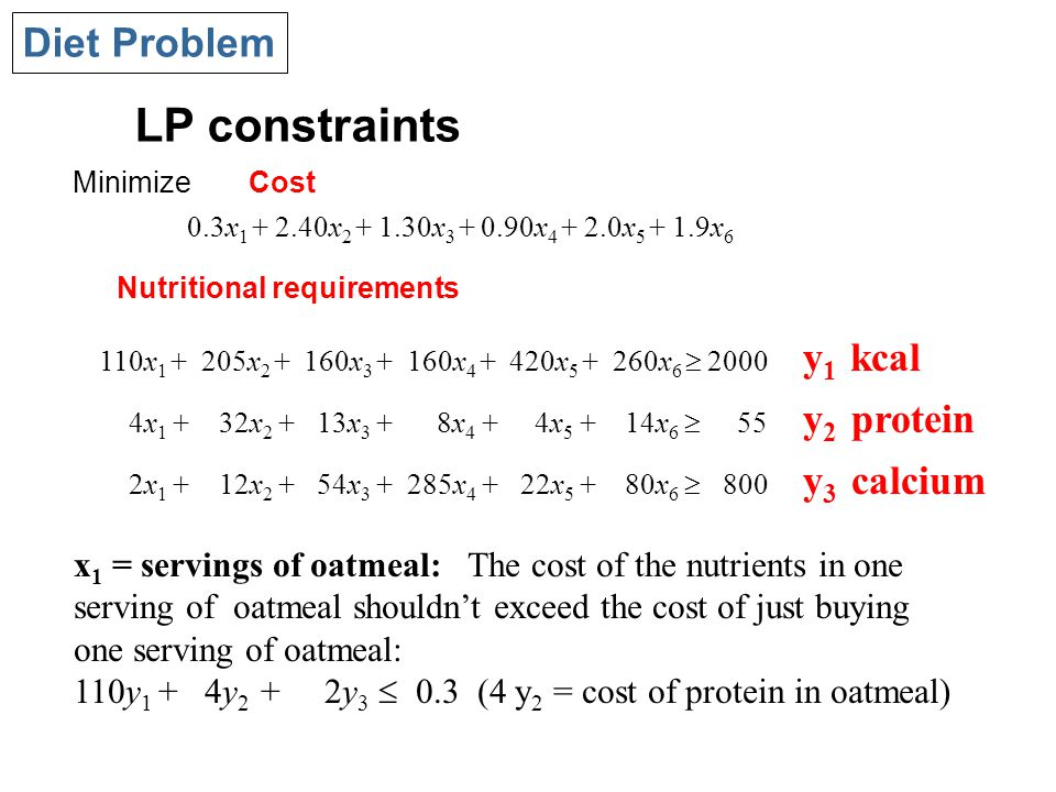 LP constraints Diet Problem 110x x x x x x 6  2000 y 1 kcal 4x x x 3 + 8x 4 + 4x x 6  55 y 2 protein 2x x x x x x 6  800 y 3 calcium Nutritional requirements x 1 = servings of oatmeal: The cost of the nutrients in one serving of oatmeal shouldn't exceed the cost of just buying one serving of oatmeal: 110y 1 + 4y 2 + 2y 3  0.3 (4 y 2 = cost of protein in oatmeal) MinimizeCost 0.3x x x x x x 6