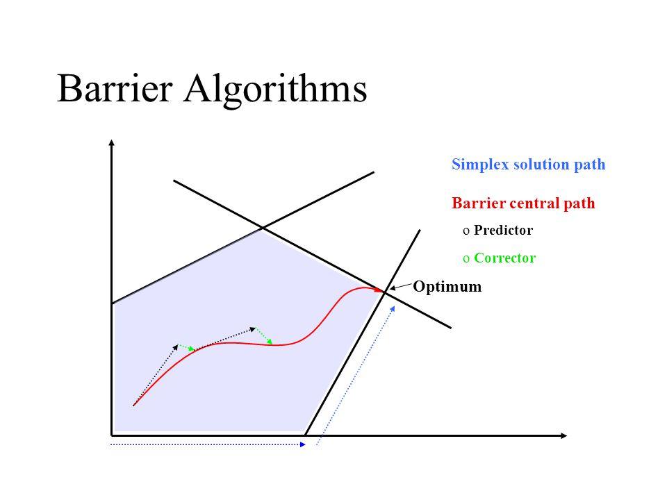 Barrier Algorithms Simplex solution path Barrier central path o Predictor o Corrector Optimum