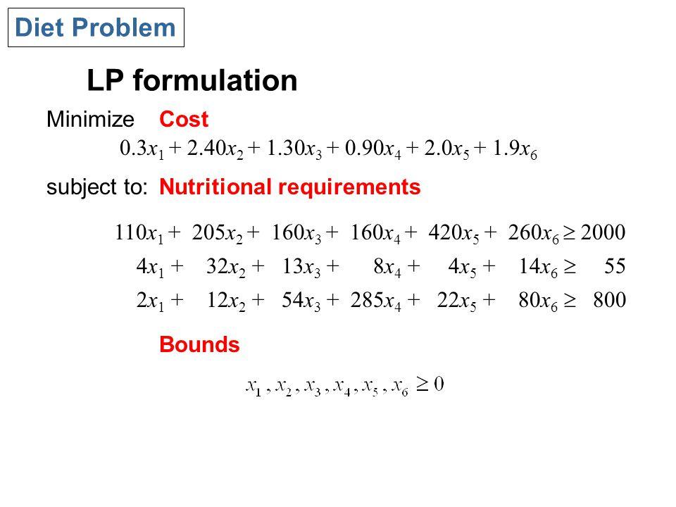 LP formulation Diet Problem 110x 1 + 205x 2 + 160x 3 + 160x 4 + 420x 5 + 260x 6  2000 4x 1 + 32x 2 + 13x 3 + 8x 4 + 4x 5 + 14x 6  55 2x 1 + 12x 2 + 54x 3 + 285x 4 + 22x 5 + 80x 6  800 Minimize subject to: Cost Nutritional requirements Bounds 0.3x 1 + 2.40x 2 + 1.30x 3 + 0.90x 4 + 2.0x 5 + 1.9x 6
