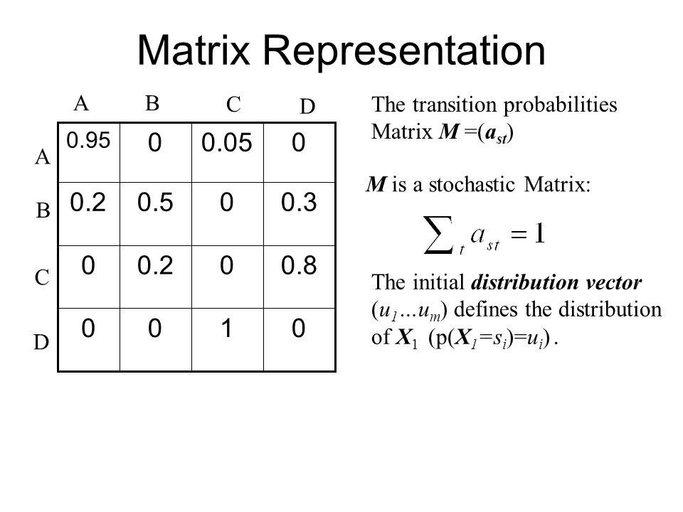 Matrix Representation 0100 0.800.20 0.300.50.2 00.050 0.95 AB B A C C D D M is a stochastic Matrix: The initial distribution vector (u 1 …u m ) defines the distribution of X 1 (p(X 1 =s i )=u i ).