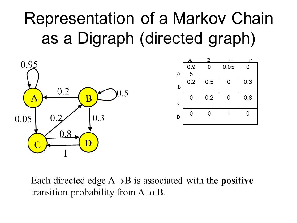 Representation of a Markov Chain as a Digraph (directed graph) Each directed edge A  B is associated with the positive transition probability from A to B.