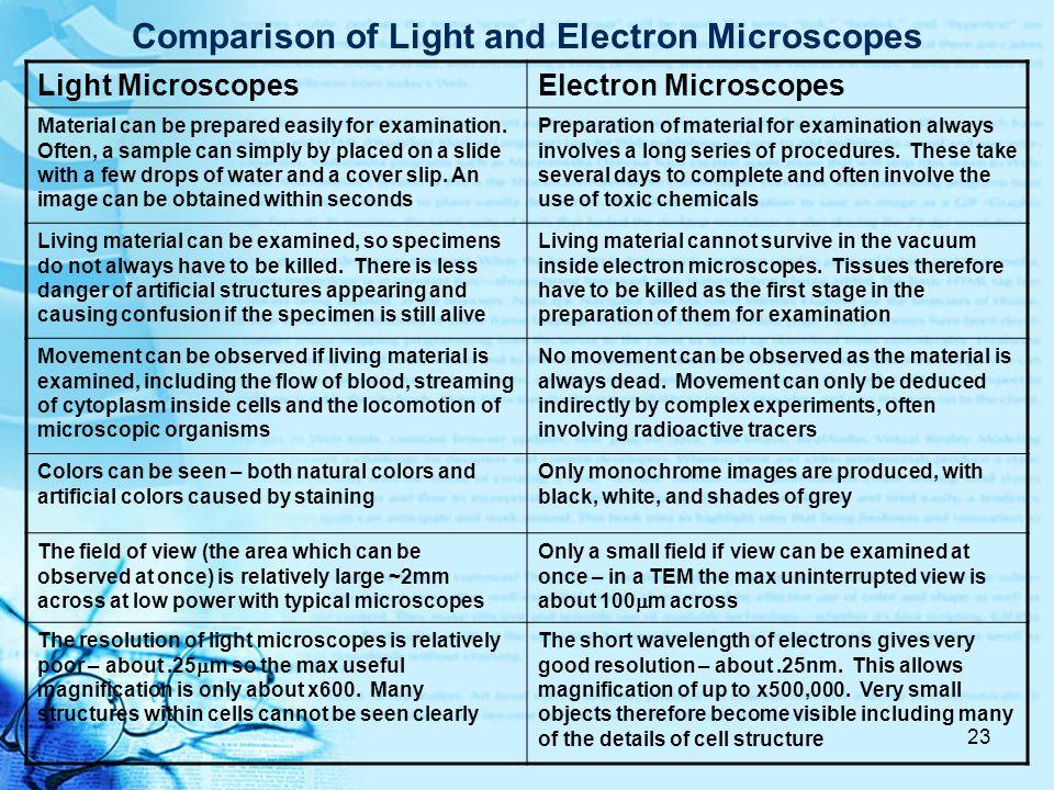 Transmission vs. Scanning EM Transmission EM's view cross-sections SEM's view surfaces only