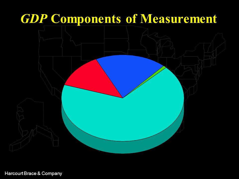 Harcourt Brace & Company GDP Components of Measurement