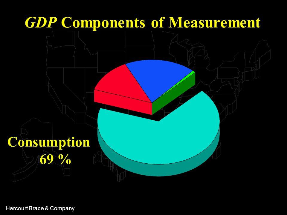 Harcourt Brace & Company Consumption 69 % GDP Components of Measurement
