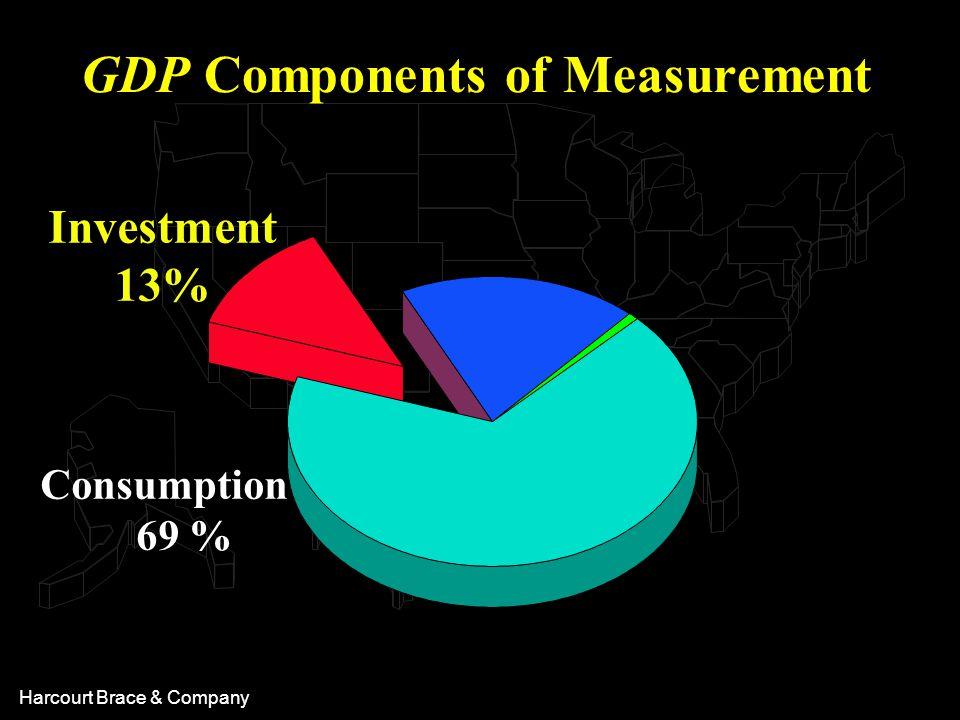 Harcourt Brace & Company Consumption 69 % Investment 13% GDP Components of Measurement
