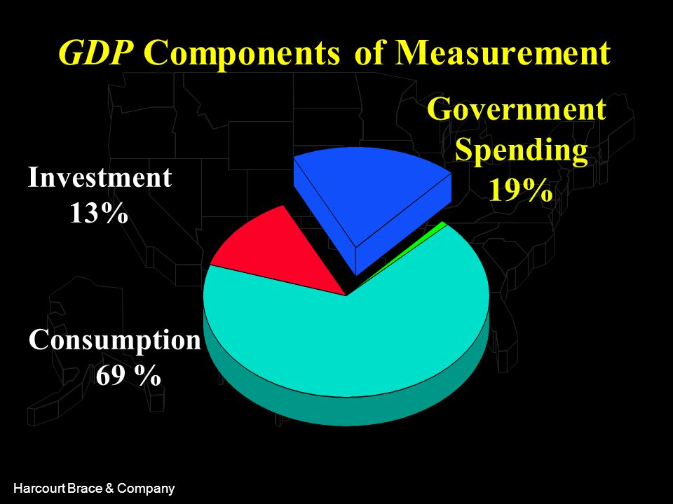 Harcourt Brace & Company Consumption 69 % Investment 13% Government Spending 19% GDP Components of Measurement