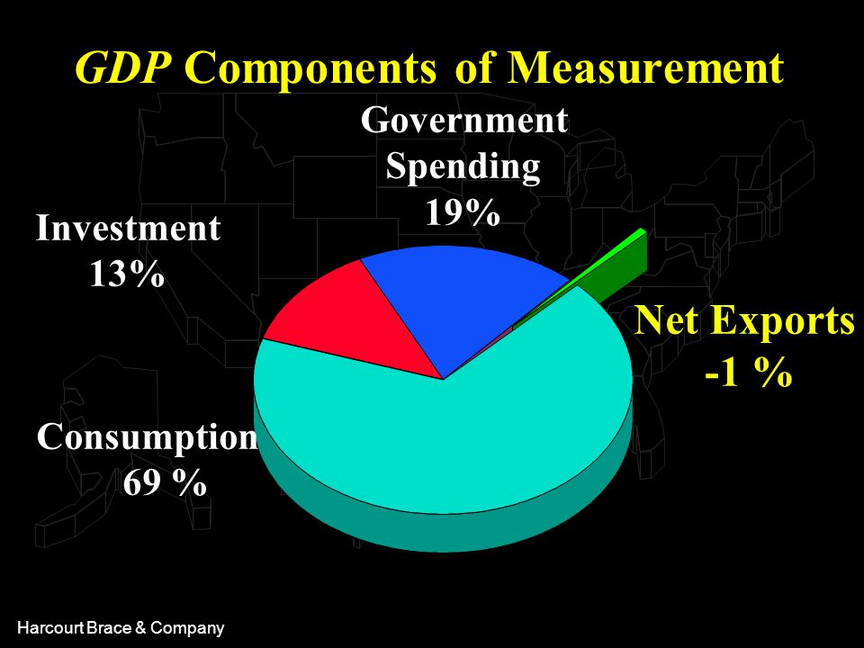Harcourt Brace & Company Government Spending 19% Net Exports -1 % GDP Components of Measurement Consumption 69 % Investment 13%