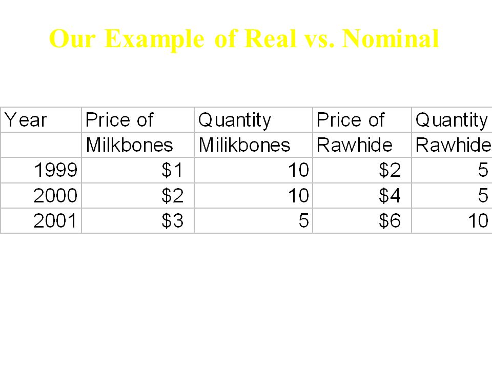 Harcourt Brace & Company Our Example of Real vs. Nominal