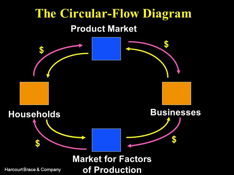 Harcourt Brace & Company The Circular-Flow Diagram Households Businesses Market for Factors of Production Product Market $ $ $ $