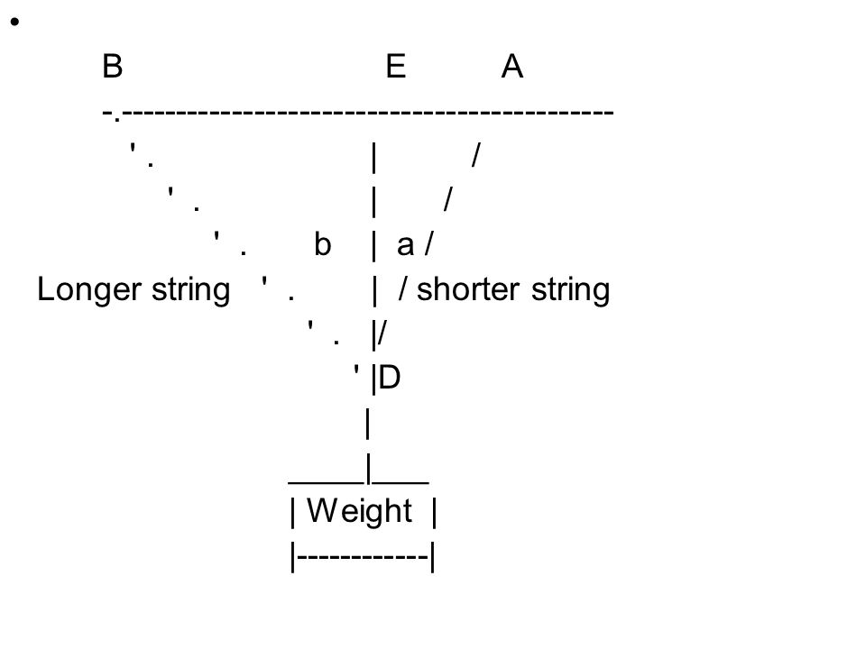 Three forces are acting at the point D: the tensions F1 and F2 in the strings and the weight W.