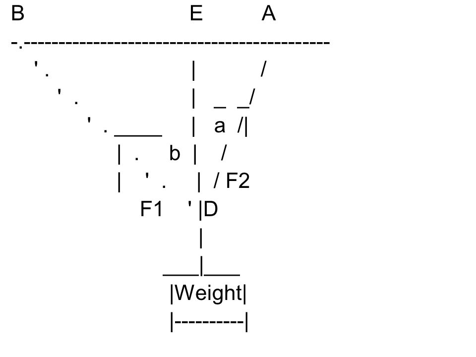 Hint: Resolve F1 into a horizontal and a vertical component; do the same for F2.