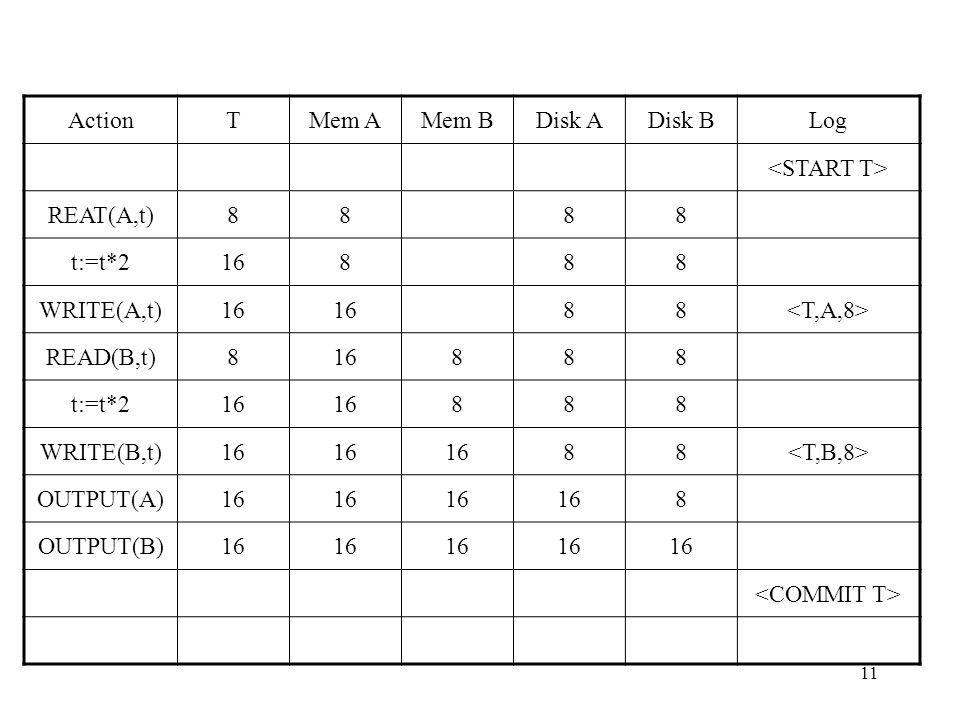 11 ActionTMem AMem BDisk ADisk BLog REAT(A,t)8888 t:=t*216888 WRITE(A,t)16 88 READ(B,t)816888 t:=t*216 888 WRITE(B,t)16 88 OUTPUT(A)16 8 OUTPUT(B)16