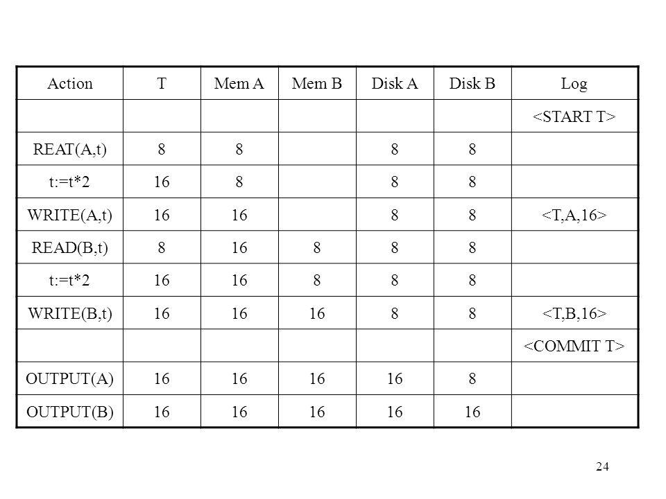 24 ActionTMem AMem BDisk ADisk BLog REAT(A,t)8888 t:=t*216888 WRITE(A,t)16 88 READ(B,t)816888 t:=t*216 888 WRITE(B,t)16 88 OUTPUT(A)16 8 OUTPUT(B)16