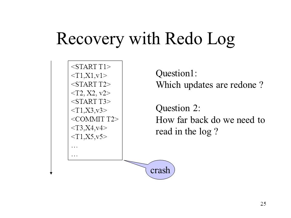 25 Recovery with Redo Log … Question1: Which updates are redone ? Question 2: How far back do we need to read in the log ? crash