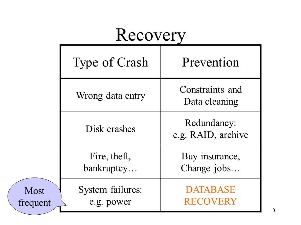 3 Recovery Type of CrashPrevention Wrong data entry Constraints and Data cleaning Disk crashes Redundancy: e.g. RAID, archive Fire, theft, bankruptcy…