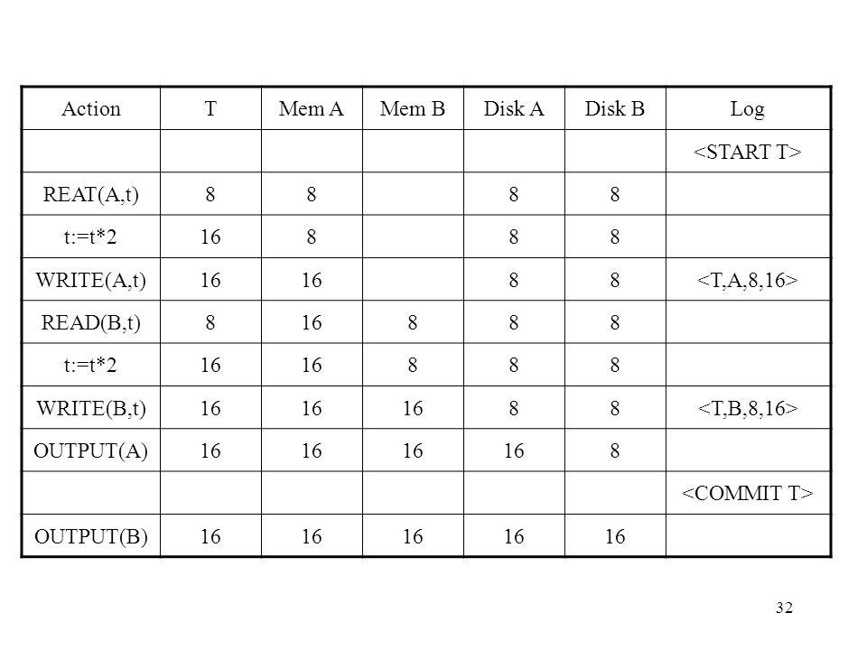 32 ActionTMem AMem BDisk ADisk BLog REAT(A,t)8888 t:=t*216888 WRITE(A,t)16 88 READ(B,t)816888 t:=t*216 888 WRITE(B,t)16 88 OUTPUT(A)16 8 OUTPUT(B)16