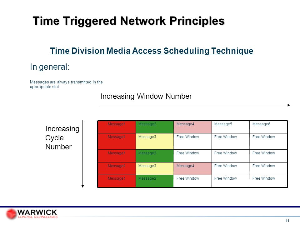 11 Time Triggered Network Principles Time Division Media Access Scheduling Technique Free Window Message2Message1 Free Window Message4Message3Message1