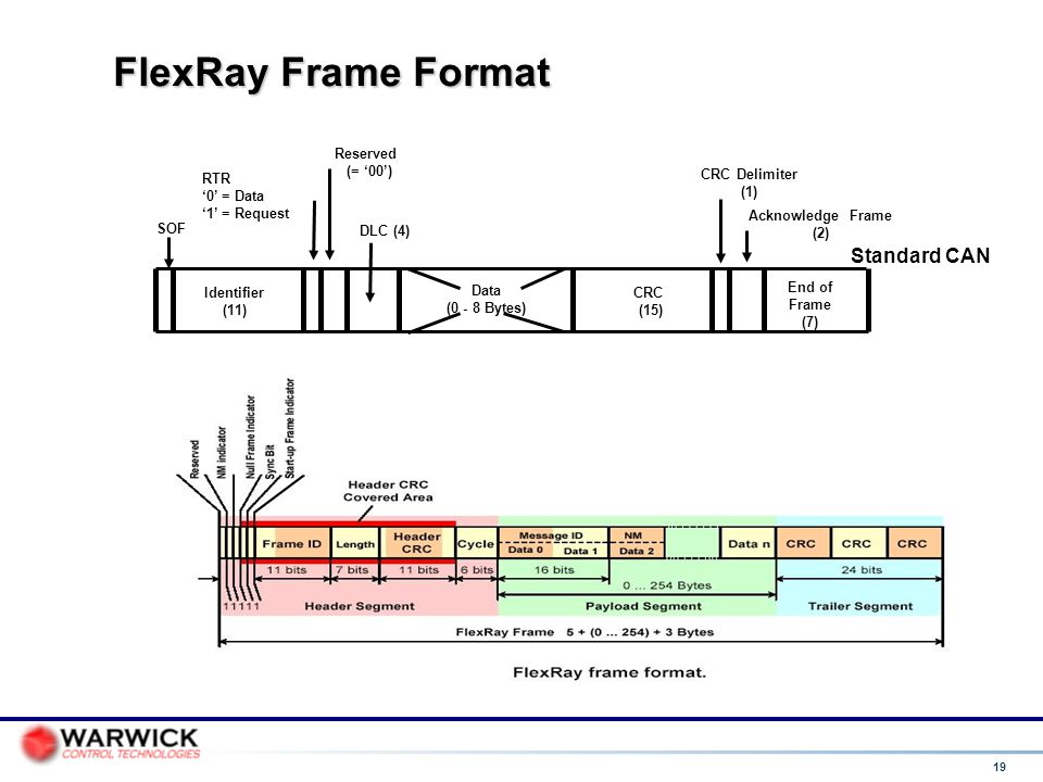 19 FlexRay Frame Format DLC (4) End of Frame (7) Identifier (11) CRC (15) Data (0 - 8 Bytes) Standard CAN SOF Reserved (= '00') CRC Delimiter (1