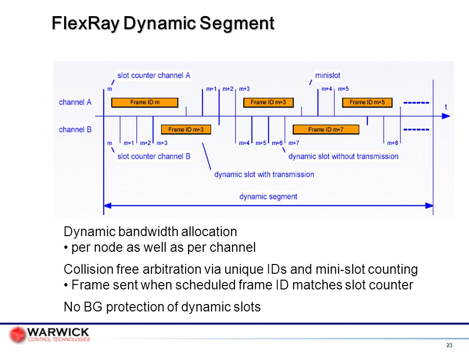 23 FlexRay Dynamic Segment Dynamic bandwidth allocation per node as well as per channel Collision free arbitration via unique IDs and mini-slot counti