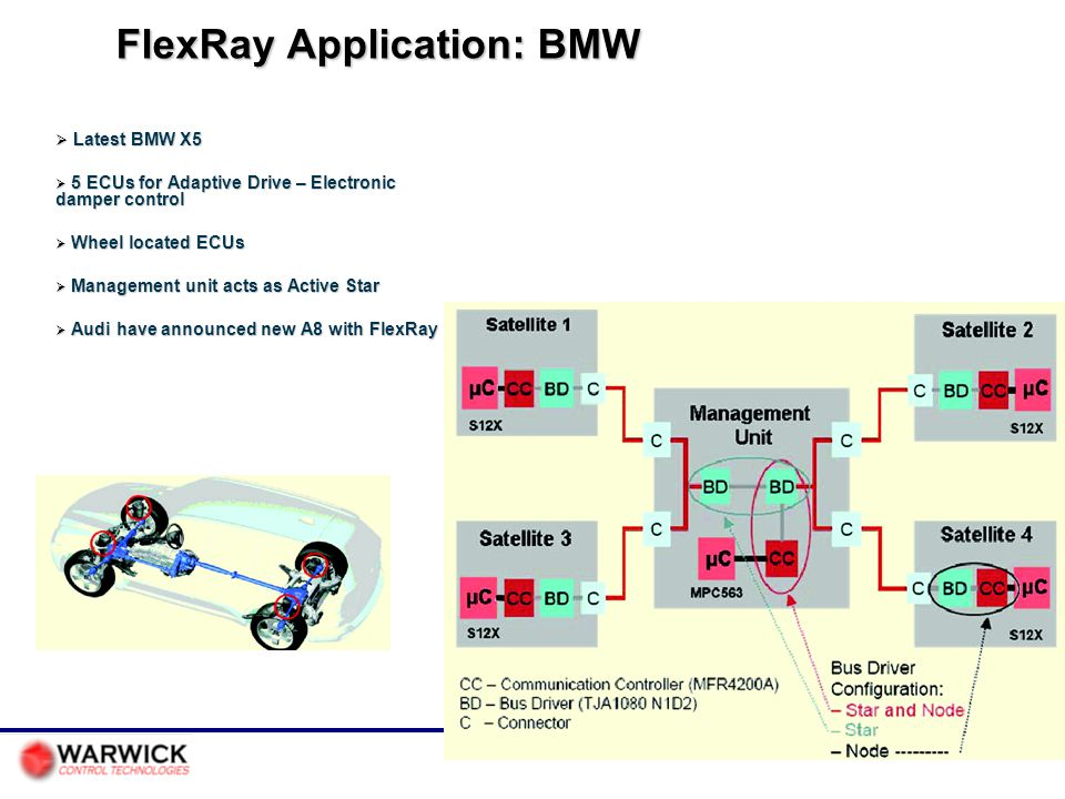 FlexRay Application: BMW  Latest BMW X5  5 ECUs for Adaptive Drive – Electronic damper control  Wheel located ECUs  Management unit acts as Active