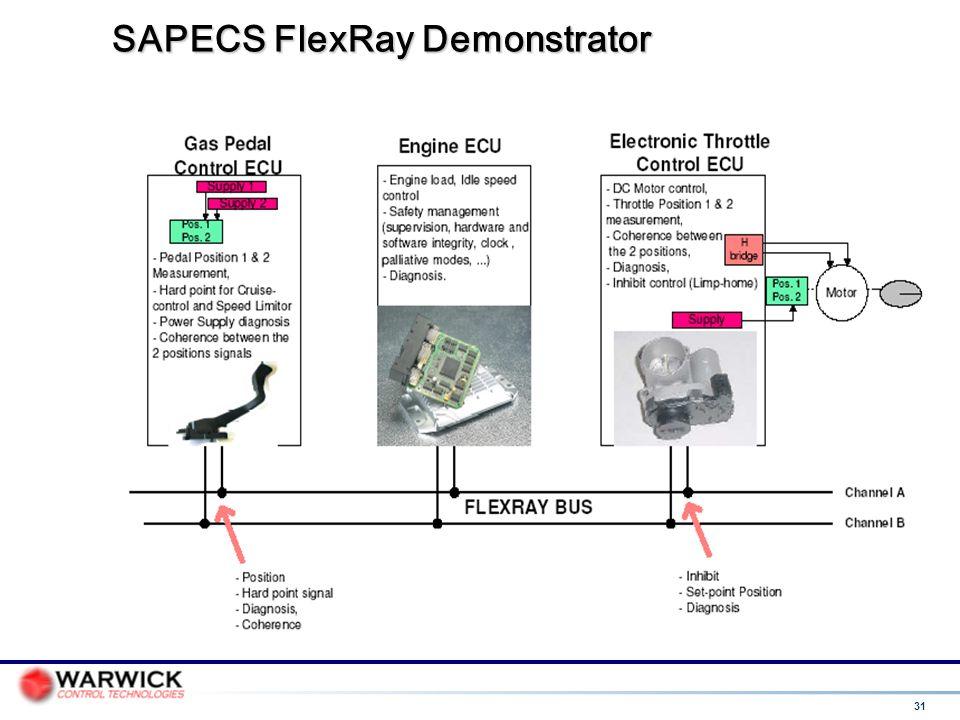 31 SAPECS FlexRay Demonstrator