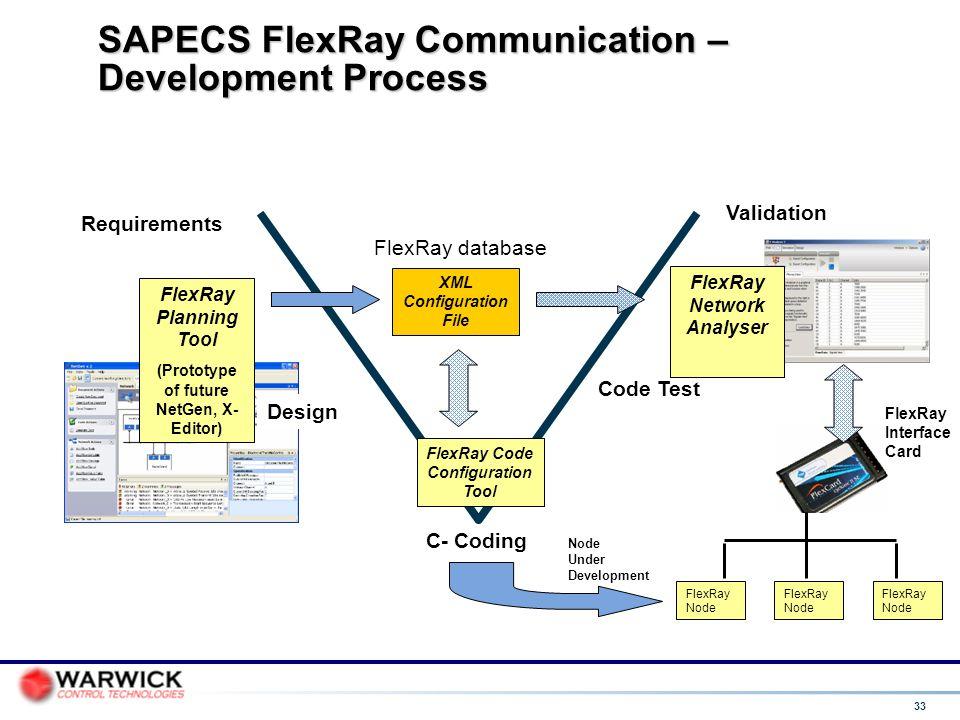 33 SAPECS FlexRay Communication – Development Process Requirements C- Coding Design Code Test Validation FlexRay Planning Tool (Prototype of future Ne