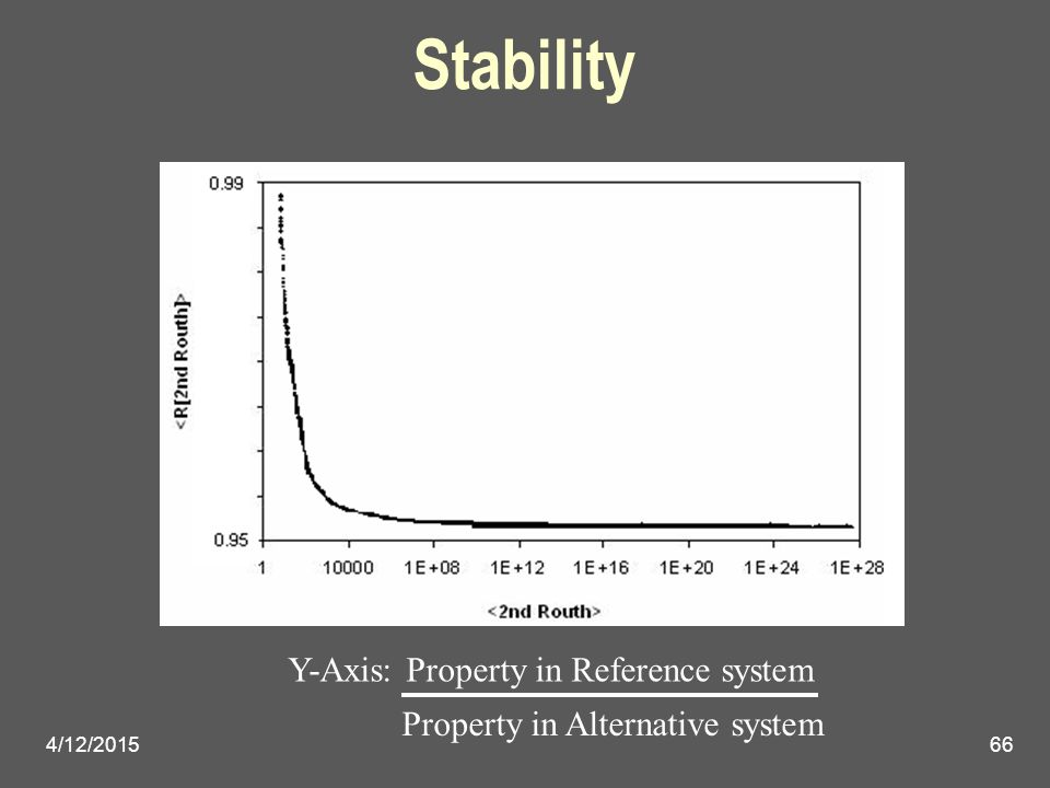 4/12/201566 Stability Y-Axis: Property in Reference system Property in Alternative system