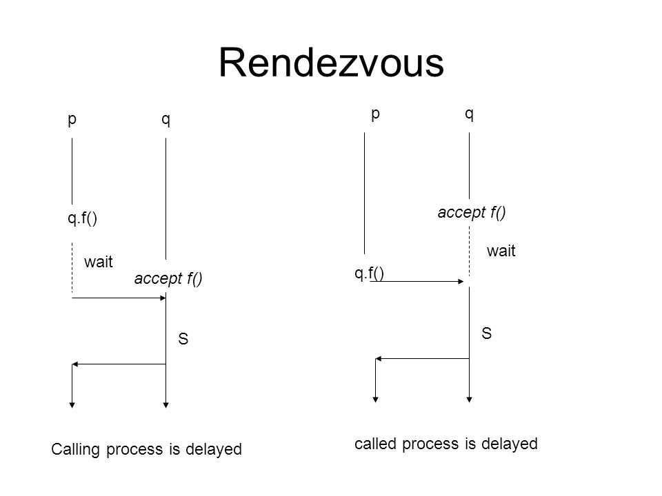 Rendezvous pq q.f() accept f() wait S Calling process is delayed pq q.f() accept f() wait S called process is delayed