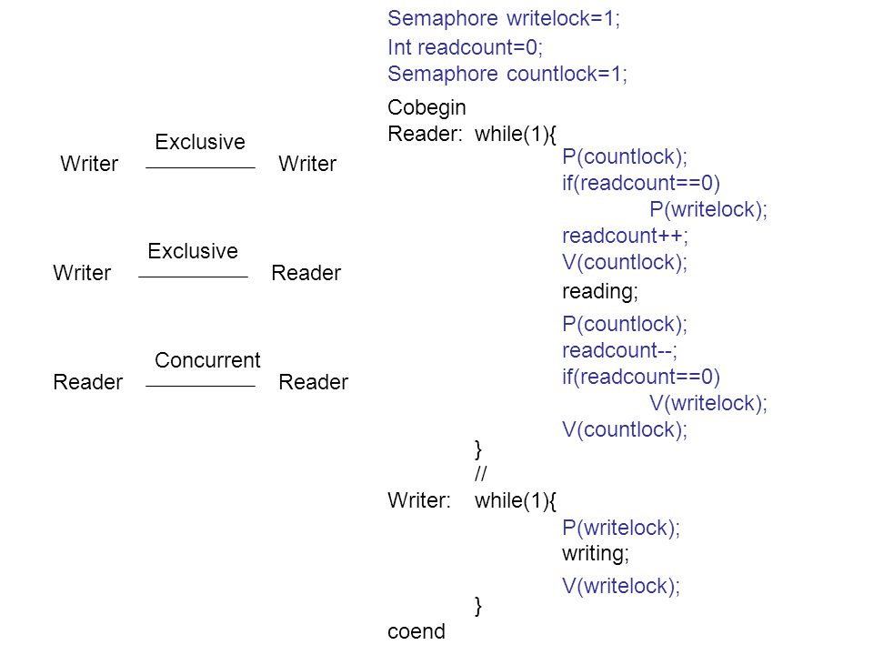 Writer Exclusive WriterReader Exclusive Reader Concurrent Cobegin Reader:while(1){ reading; } // Writer:while(1){ writing; } coend Semaphore writelock=1; Int readcount=0; Semaphore countlock=1; P(countlock); if(readcount==0) P(writelock); readcount++; V(countlock); P(countlock); readcount--; if(readcount==0) V(writelock); V(countlock); P(writelock); V(writelock);