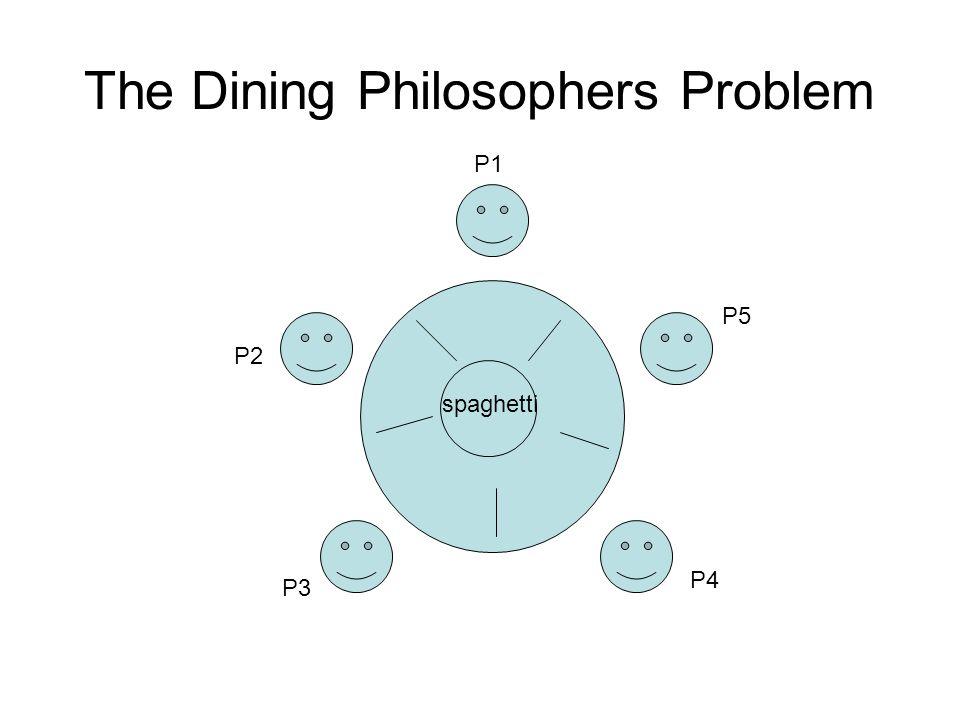 The Dining Philosophers Problem spaghetti P1 P5 P4 P3 P2