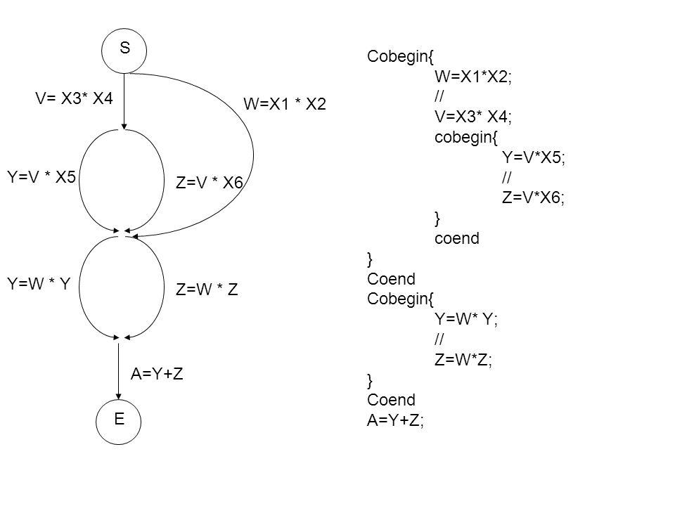 E A=Y+Z Z=W * Z Y=W * Y Z=V * X6 Y=V * X5 V= X3* X4 S W=X1 * X2 Cobegin{ W=X1*X2; // V=X3* X4; cobegin{ Y=V*X5; // Z=V*X6; } coend } Coend Cobegin{ Y=W* Y; // Z=W*Z; } Coend A=Y+Z;
