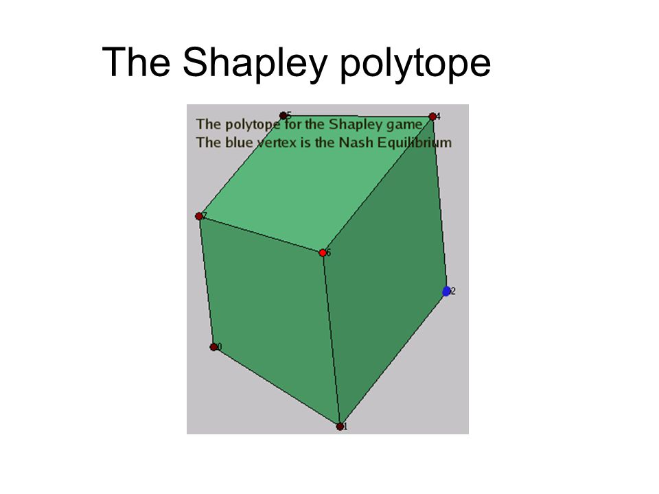 The Shapley polytope