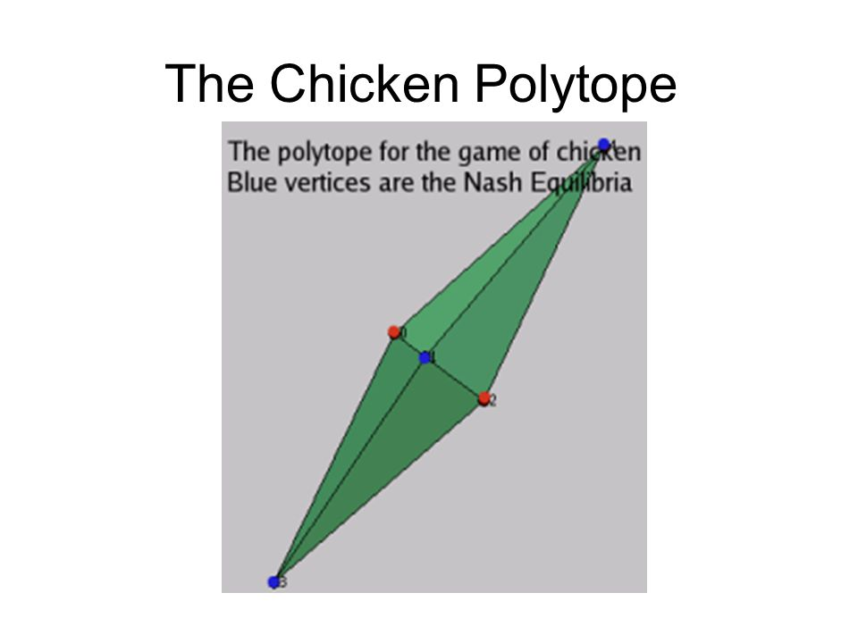 The Chicken Polytope