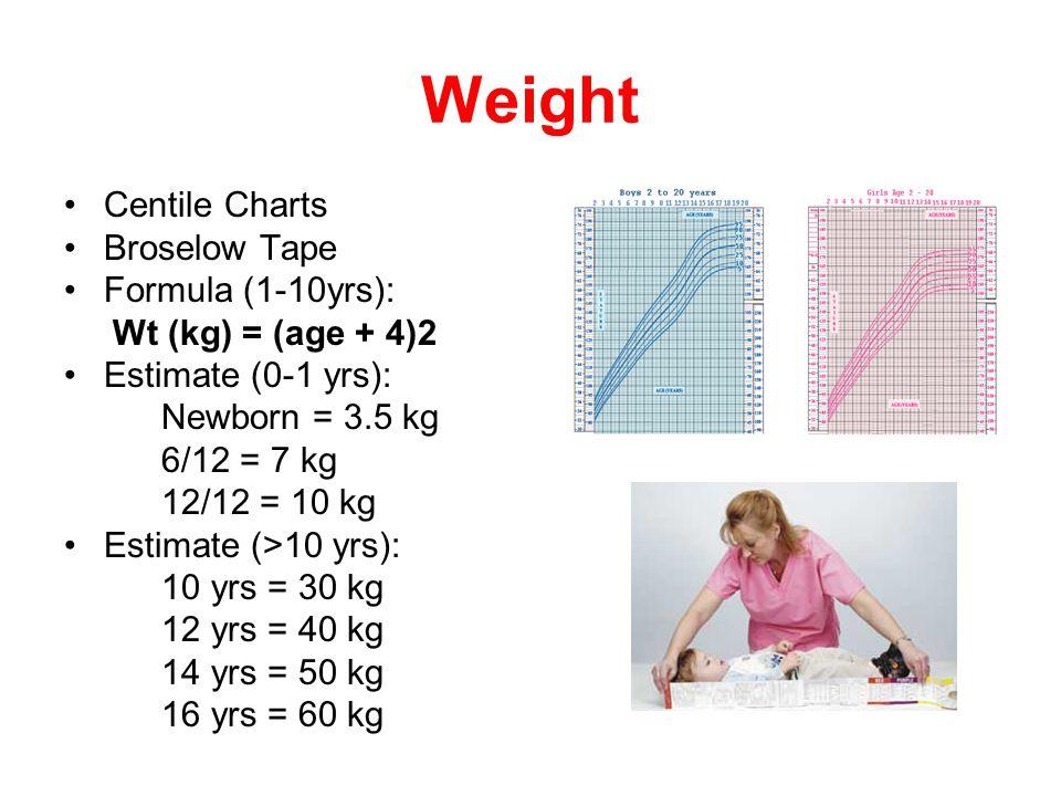 Weight Centile Charts Broselow Tape Formula (1-10yrs): Wt (kg) = (age + 4)2 Estimate (0-1 yrs): Newborn = 3.5 kg 6/12 = 7 kg 12/12 = 10 kg Estimate (>10 yrs): 10 yrs = 30 kg 12 yrs = 40 kg 14 yrs = 50 kg 16 yrs = 60 kg