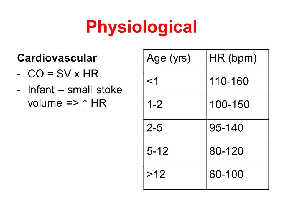 Physiological Cardiovascular -CO = SV x HR -Infant – small stoke volume => ↑ HR Age (yrs)HR (bpm) <1110-160 1-2100-150 2-595-140 5-1280-120 >1260-100