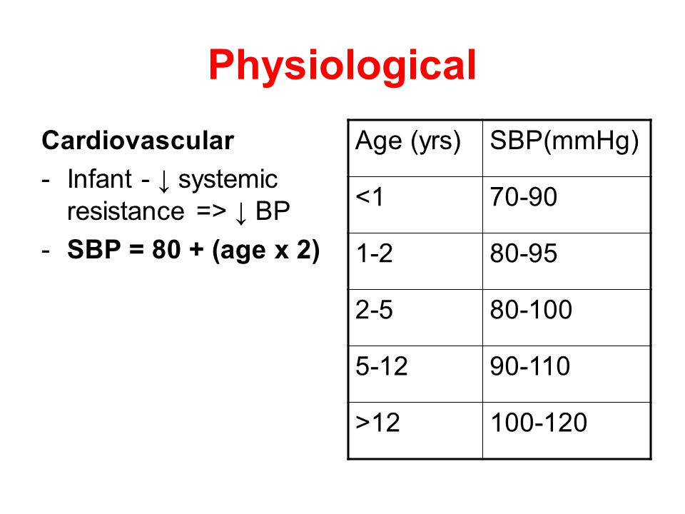 Physiological Cardiovascular -Infant - ↓ systemic resistance => ↓ BP -SBP = 80 + (age x 2) Age (yrs)SBP(mmHg) <170-90 1-280-95 2-580-100 5-1290-110 >12100-120