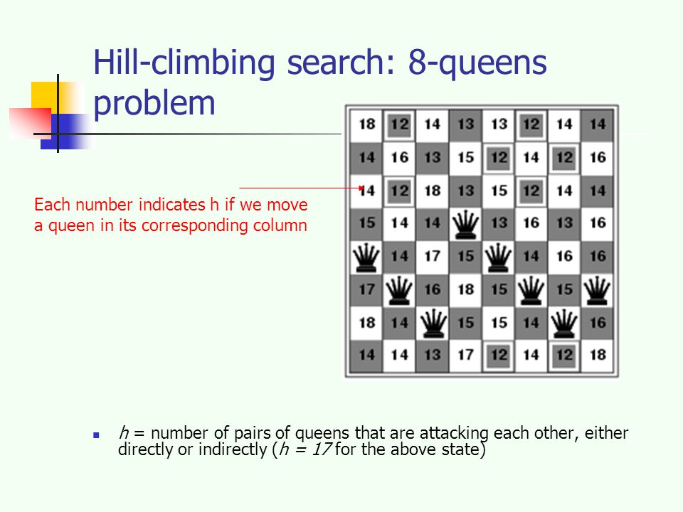 Hill-climbing search: 8-queens problem h = number of pairs of queens that are attacking each other, either directly or indirectly (h = 17 for the above state) Each number indicates h if we move a queen in its corresponding column