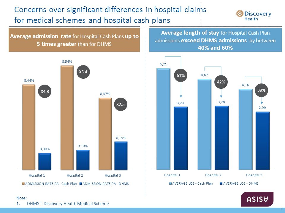 Concerns over significant differences in hospital claims for medical schemes and hospital cash plans Note: 1.DHMS = Discovery Health Medical Scheme 61% 42% 39% X4.8 X5.4 X2.5 7 Average length of stay for Hospital Cash Plan admissions exceed DHMS admissions by between 40% and 60% Average admission rate for Hospital Cash Plans up to 5 times greater than for DHMS