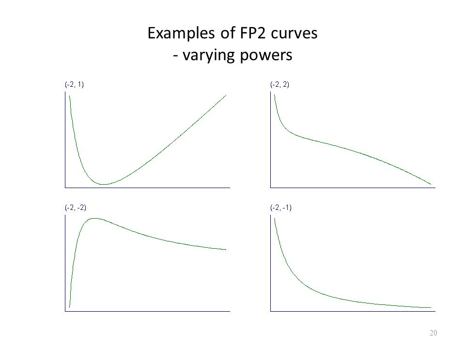 Examples of FP2 curves - varying powers 20